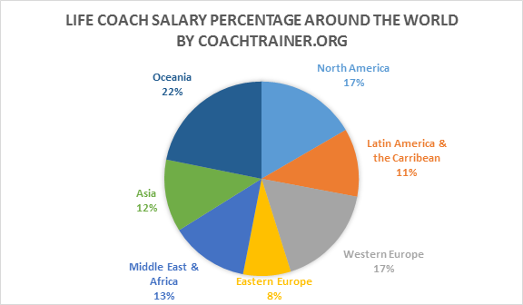 life coach salary percentage