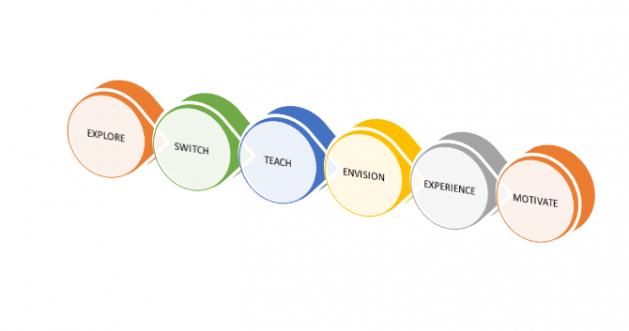 ESTEEM Coaching Model