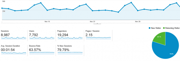 on-page seo google analytics results
