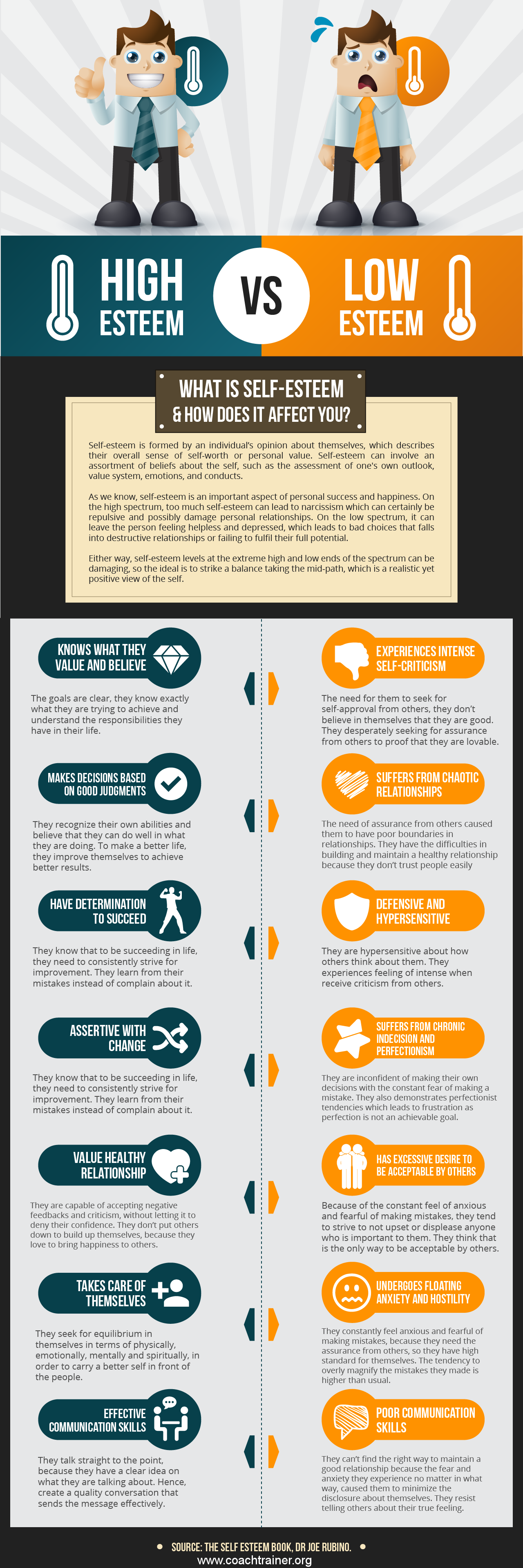 Infographic what is self esteem and how does it effect you self esteem coach training infographic xflitez Choice Image