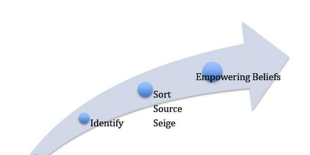 RISE-Transformational-Coaching-Model
