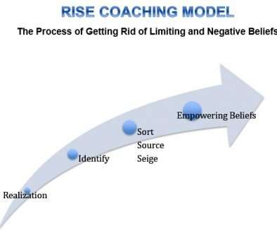 RISE-Transformational-Coaching-Model