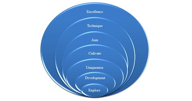 educational-coaching-model