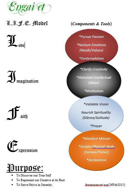 self-discovery coaching model