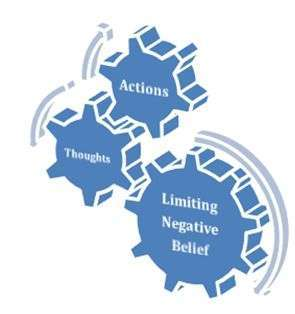 thoughts-actions-beliefs